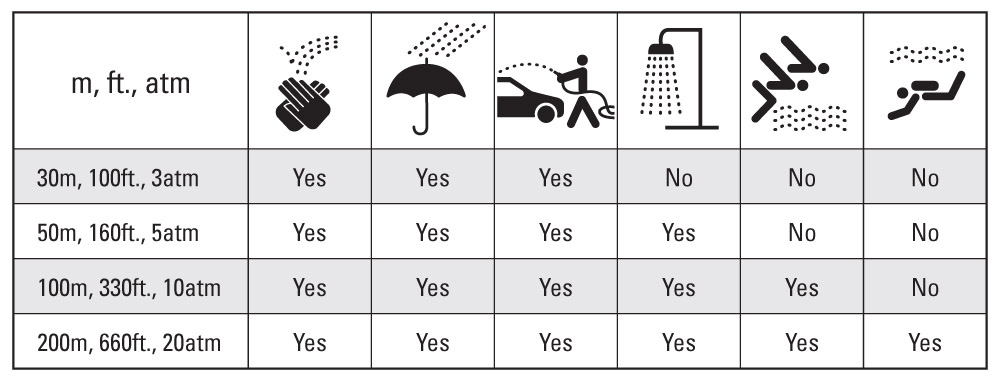 Tiêu chuẩn chống nước của đồng hồ
